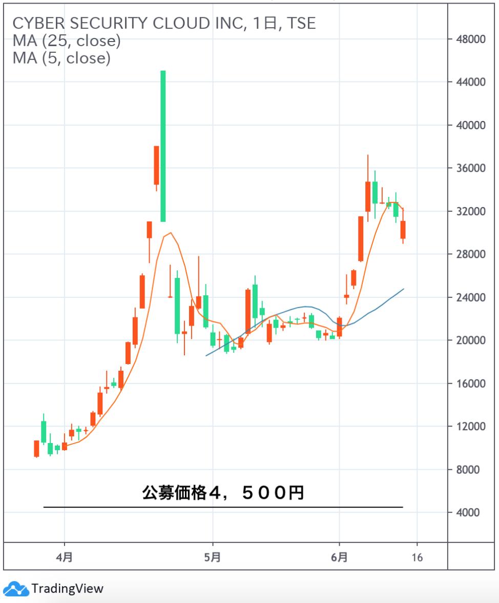セキュリティ クラウド 株価 サイバー